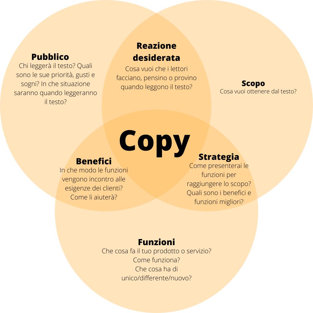 Diagramma di Venn da ABC Copywriting