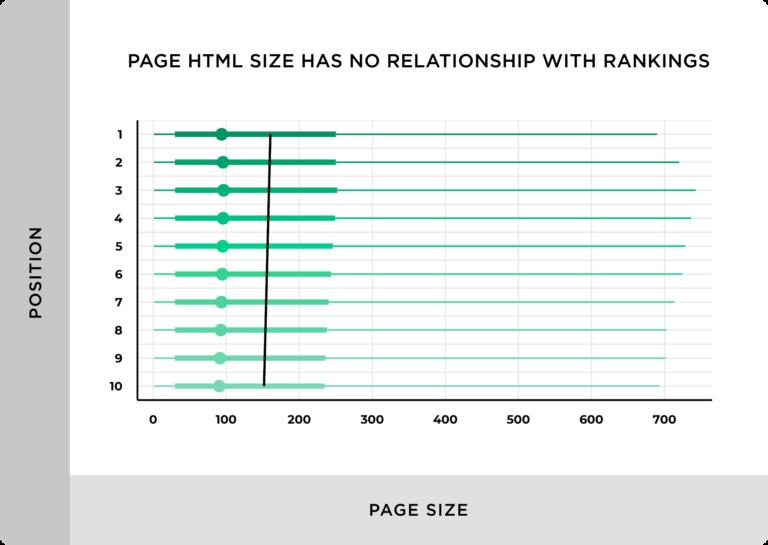 Dimensioni della pagina html