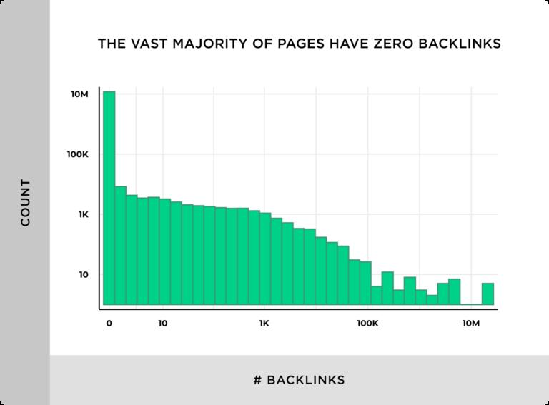 Numero di Backlink per sito