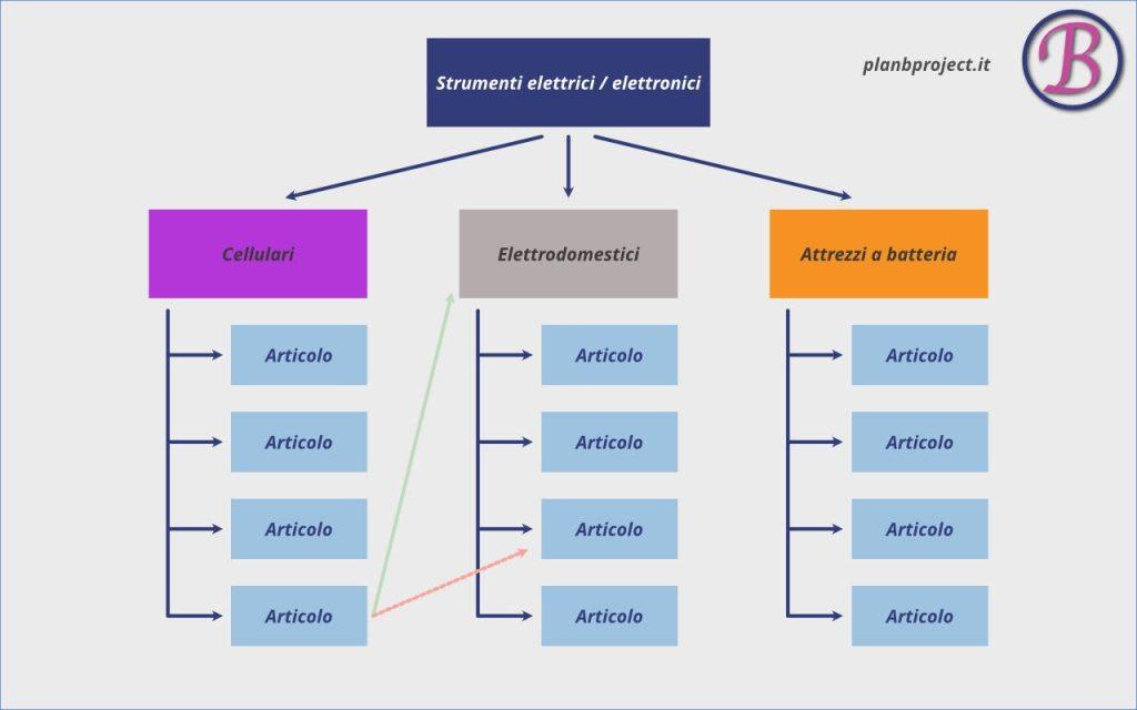 Struttura del sito e link interni rappresentati.