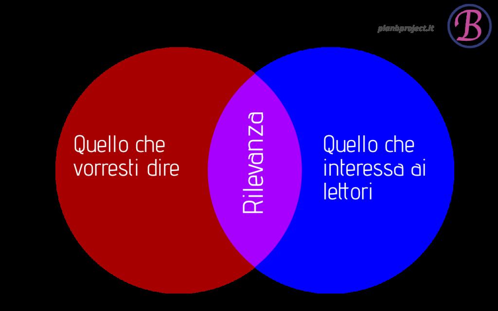 Intenzione / rilevanza / interesse