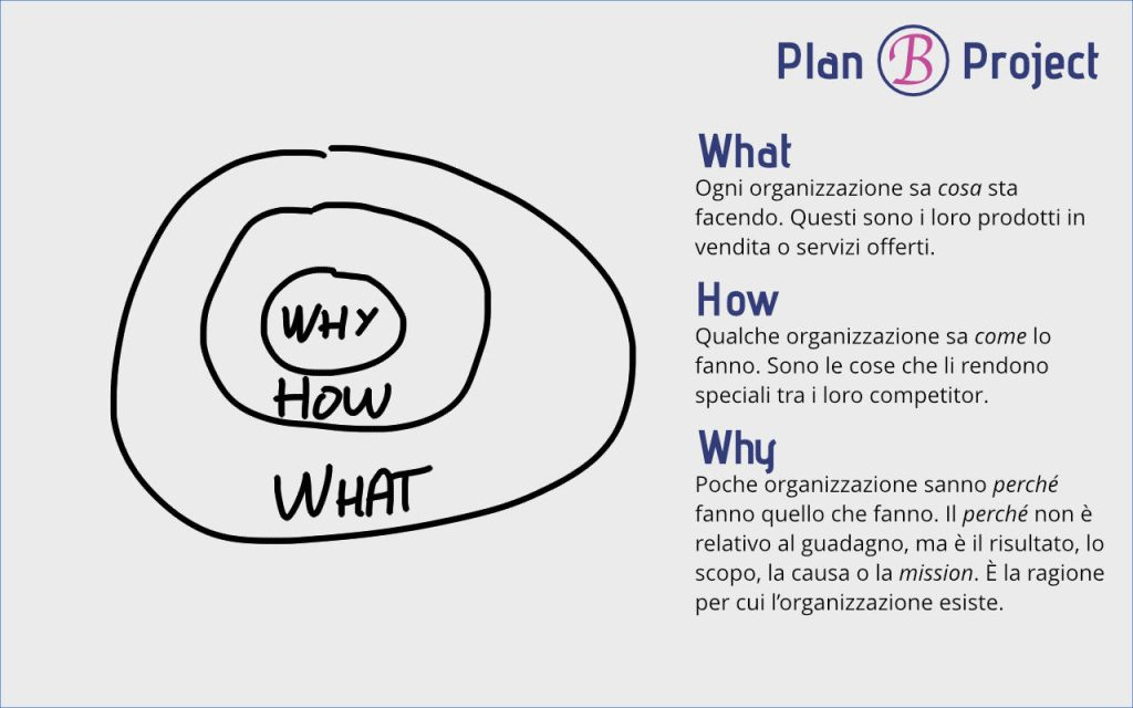Content Strategy - Golden Circle