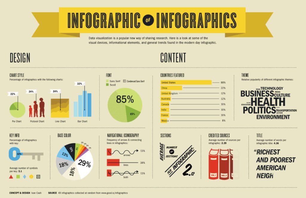 Infografica sulle infografiche