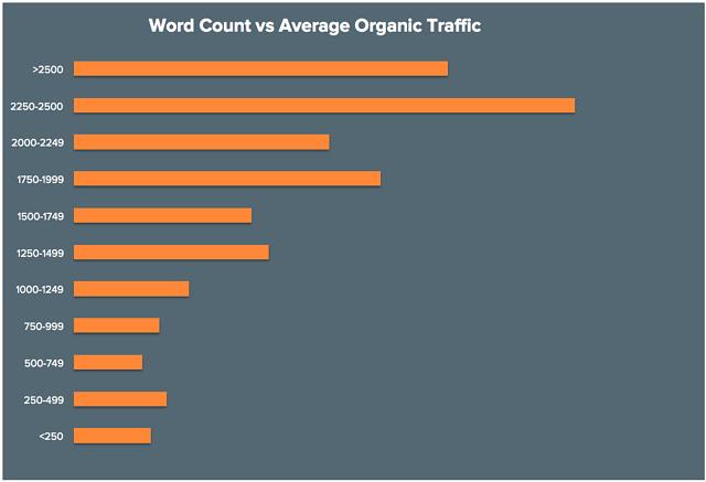 Long Form Post - traffico organico